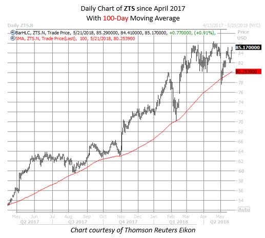 Pharma Stock Buy Signal Has Never Been Wrong