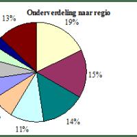 iShares verslaat emerging markets en AEX
