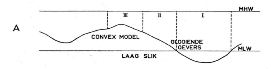 ontstaan-slikken-schorren-fase1