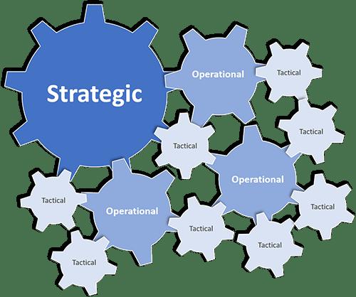 3 Type de collaboration organisationnelle