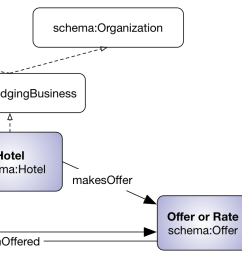 schema org pattern for describing hotel room offers [ 2652 x 739 Pixel ]