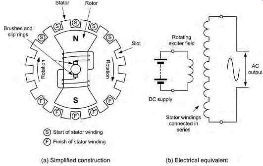 115 Volt Ac Single Phase Motor Armature And Fields Wiring