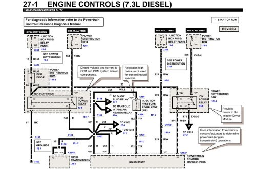 small resolution of 1995 ford f350 73 fuse box diagram