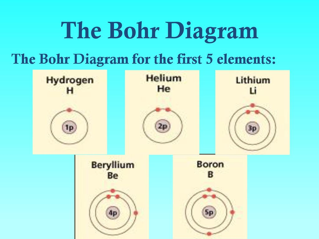 Bohr Diagram For Phosphorus