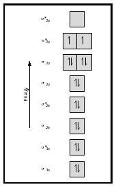 Construct The Molecular Orbital Diagram For H2