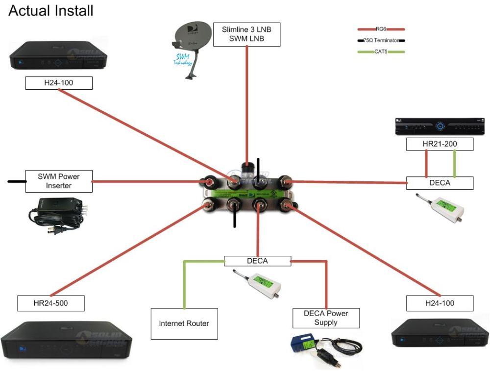 medium resolution of directv cable wiring diagram