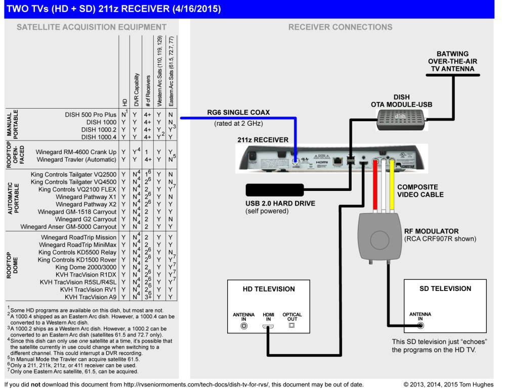 medium resolution of dish 722 receiver wiring diagram for 2 televisions wiring librarydish 722 receiver wiring diagram for 2
