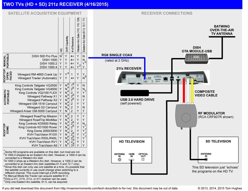 medium resolution of dish receiver wiring diagram everything wiring diagram dish hd wiring diagram