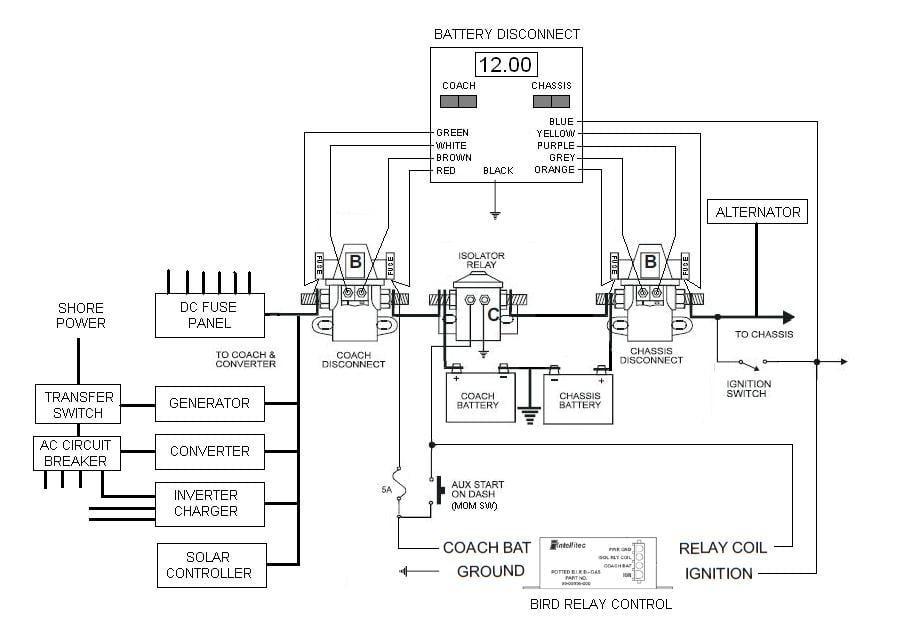 Fleetwood Southwind Intellitec Battery Control Center