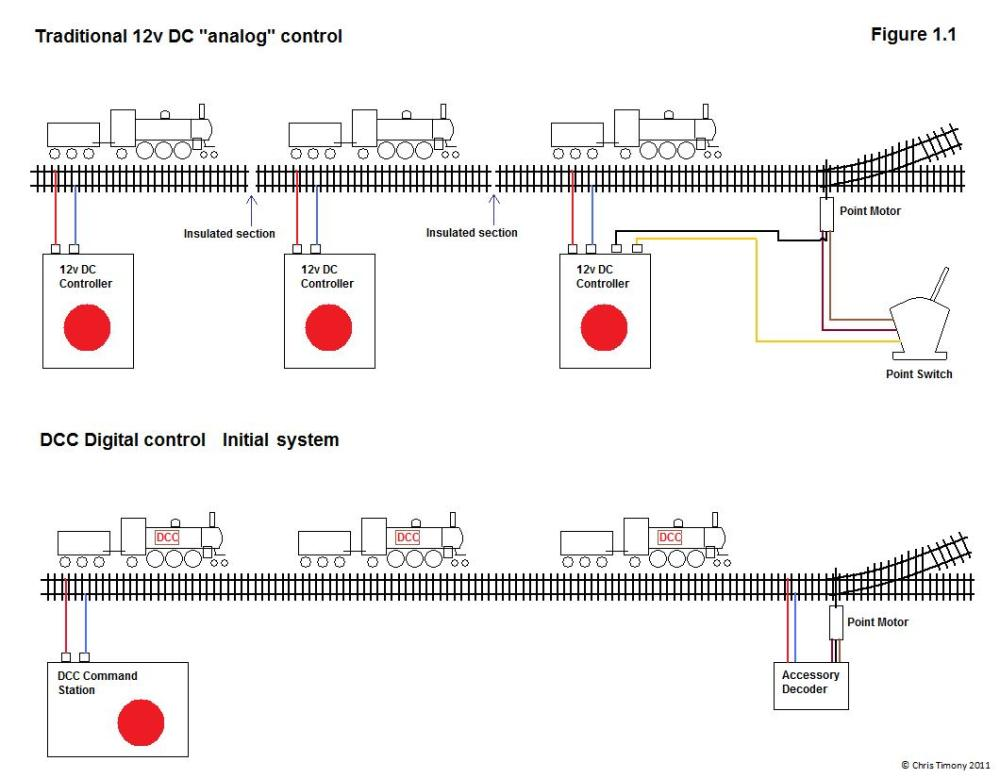 medium resolution of dcc bus wiring dcc wiring for switch machines dcc wiring ground throws dcc