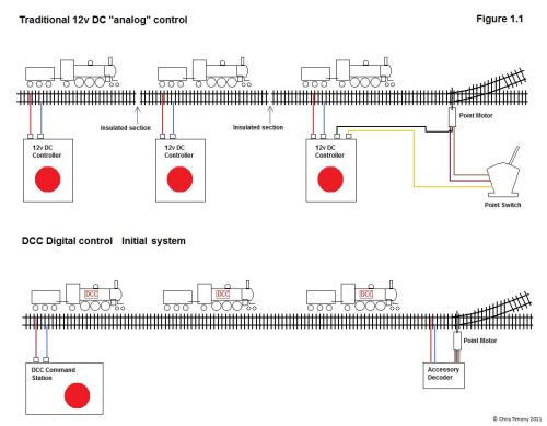 small resolution of dcc bus wiring dcc wiring for switch machines dcc wiring ground throws dcc