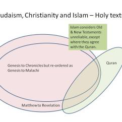Judaism Hinduism Venn Diagram Eaton Motor Starter Wiring Christianity And Islam Online