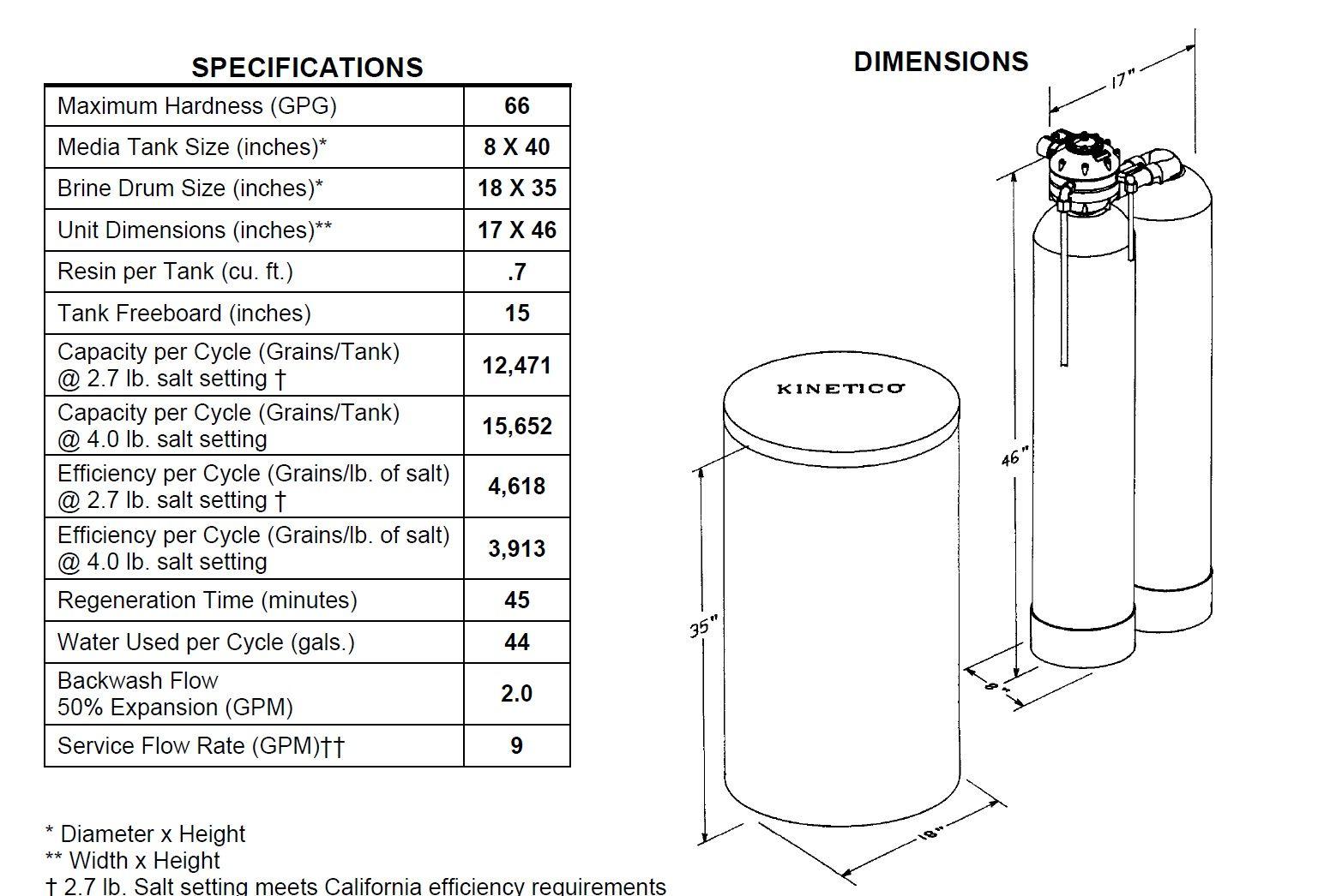 Kinetico Parts Diagram