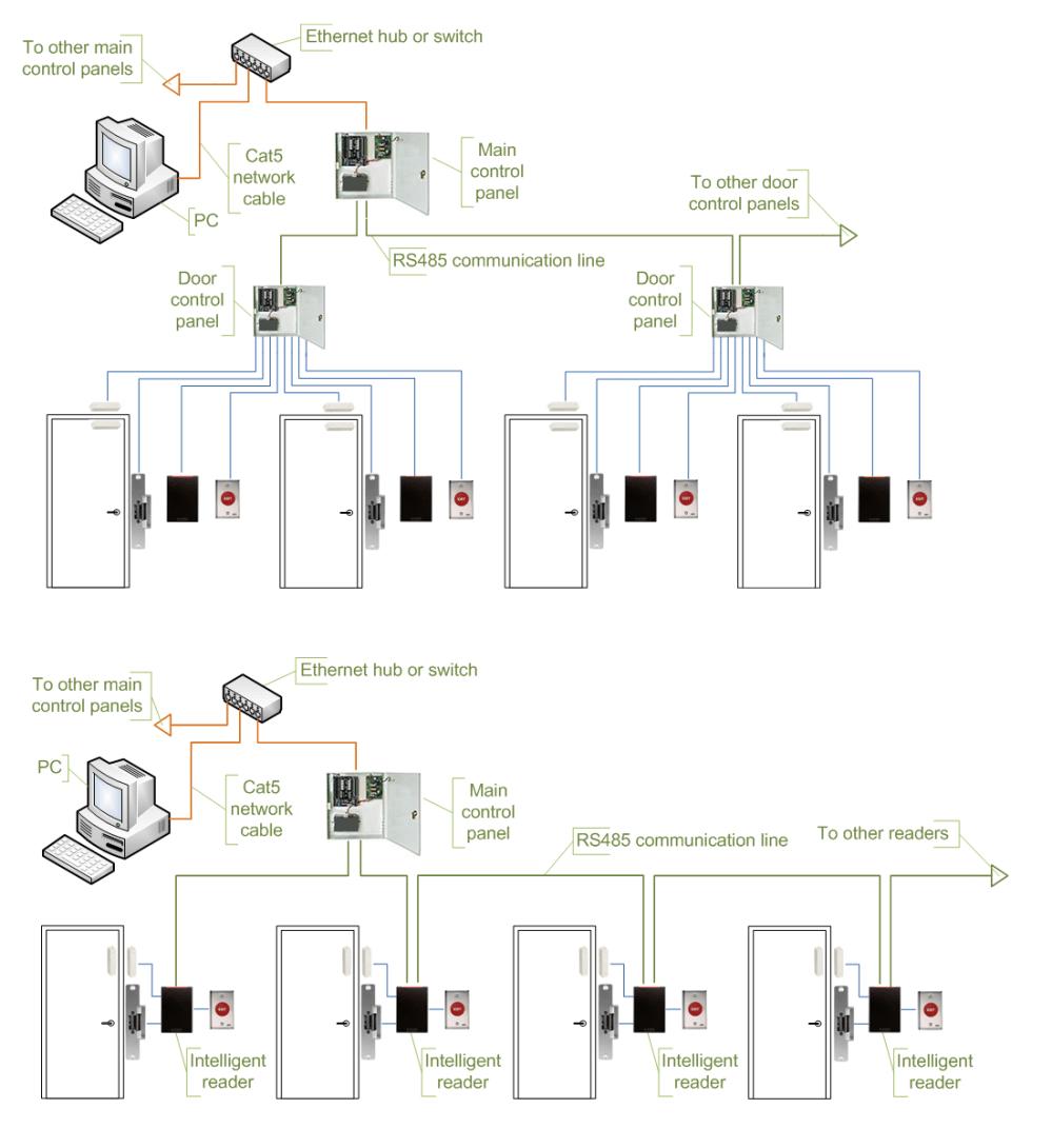 medium resolution of lenel door wiring diagram