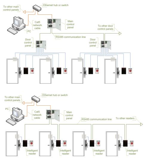 small resolution of lenel door wiring diagram