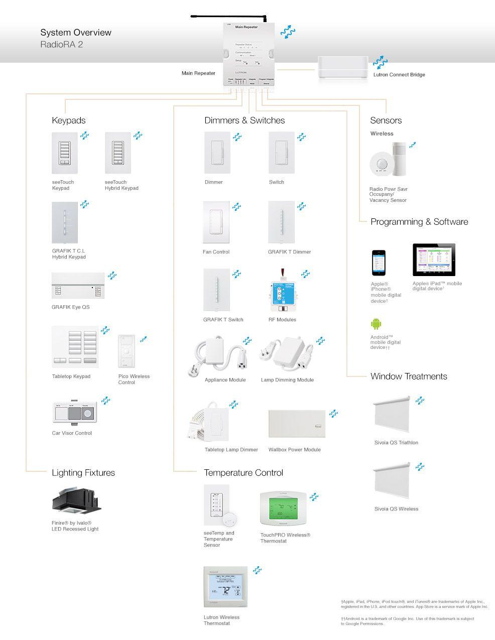 medium resolution of lutron dimmer single wiring diagram