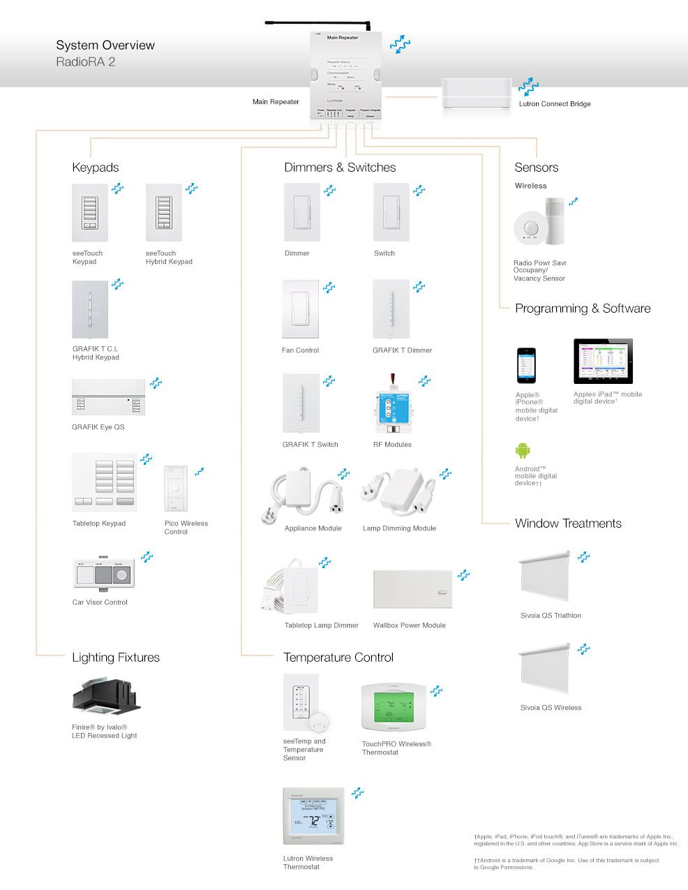 hight resolution of lutron dimmer single wiring diagram