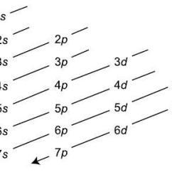 What Is The Orbital Diagram Polonium Atom For Au