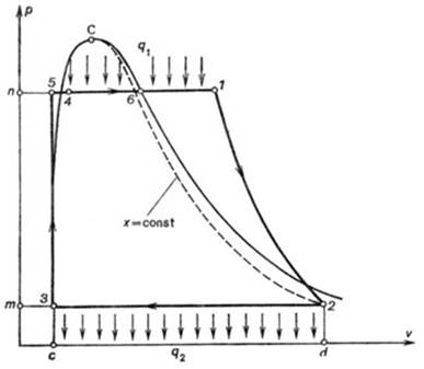 Pv Diagram For Rankine Cycle