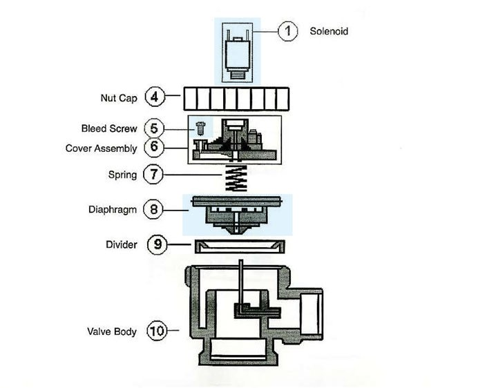 Richdel Sprinkler Valve Diagram
