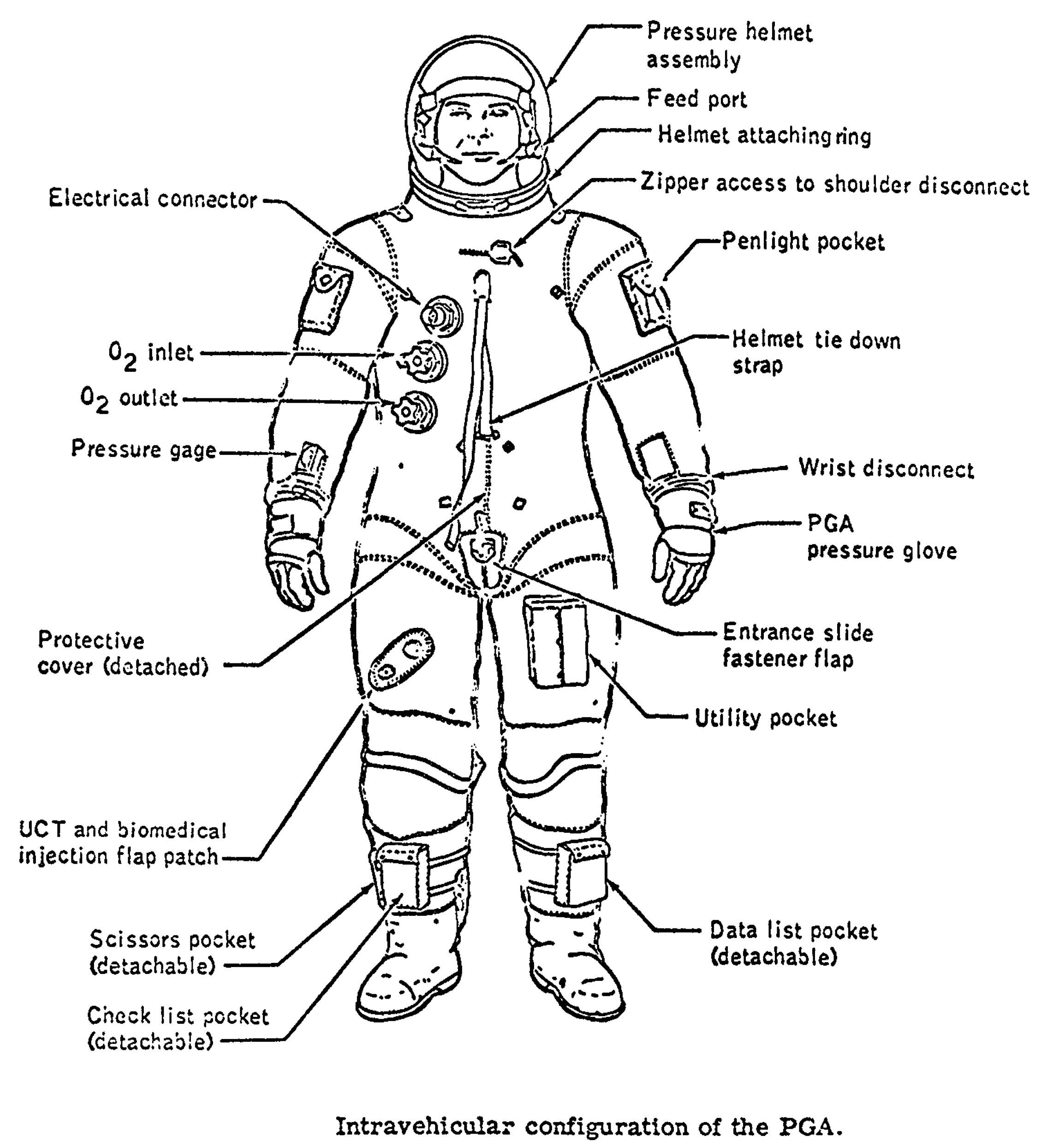Spacesuit Diagram
