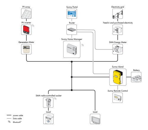 small resolution of battery and inverter wiring diagram