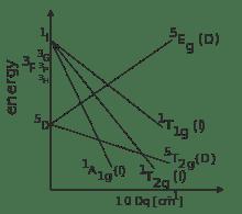 Tanabe Sugano Diagram D6