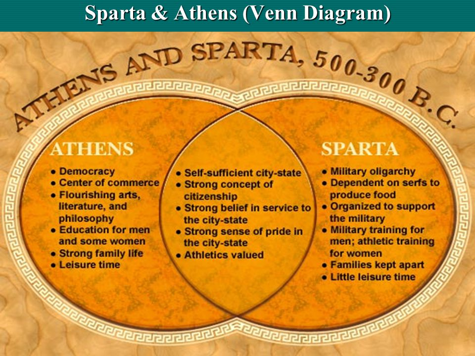 Venn Are Some Differences And Diagram What Sparta Sparta Between