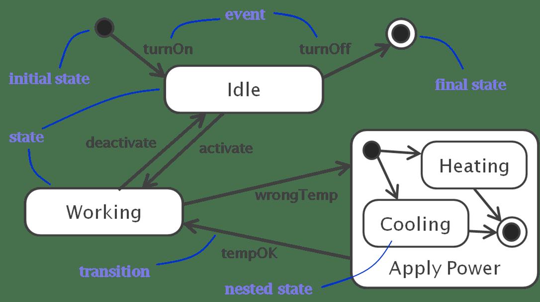 Visio State Transition Diagram