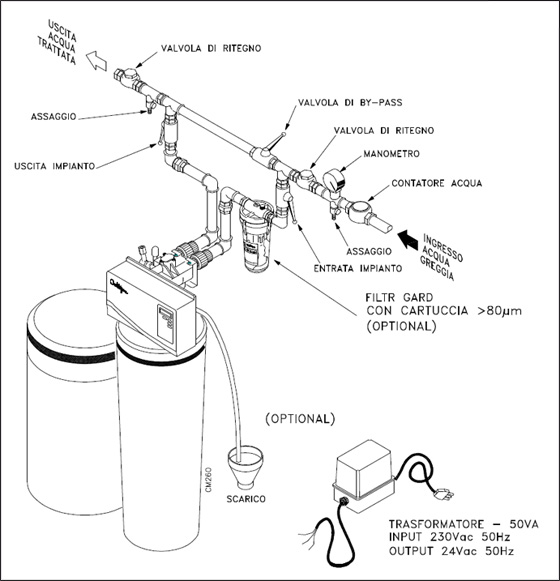 Water Softener Hookup Diagram