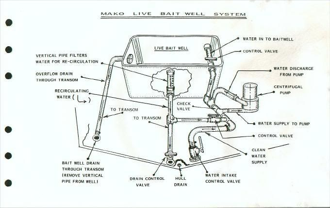 Wiring Diagram For Aerator Pump In Jon Boat
