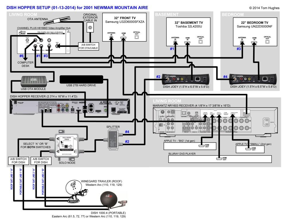 medium resolution of dish receiver wiring diagram wiring diagram dish network vip 222k wiring diagram for wiring diagramdish com