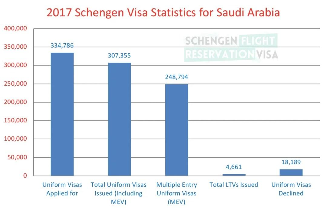 Statistics for Schengen Visa for Saudi Passport Holders