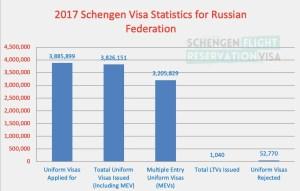 2017 Schengen Visa Statistics for Russian Federation