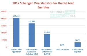 2017 Schengen Visa Statistics for United Arab Emirates