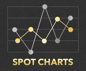 Daily Gold Spot Price Charts