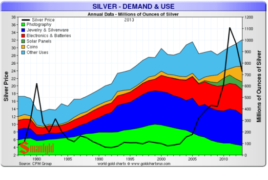 14 10 30 silver demand and use