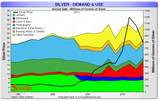 14 10 30 silver institute silver demand and use