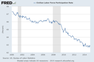 15 03 24 Labor-Force-Participation-Rate
