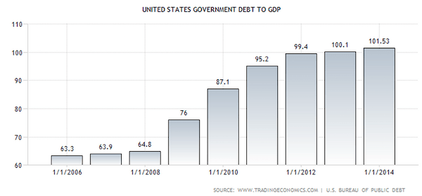 us debt to gdp
