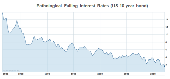 us bond rate