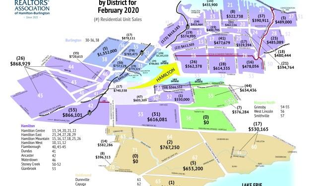 RAHB REALTORS® Release February 2020 Market Statistics