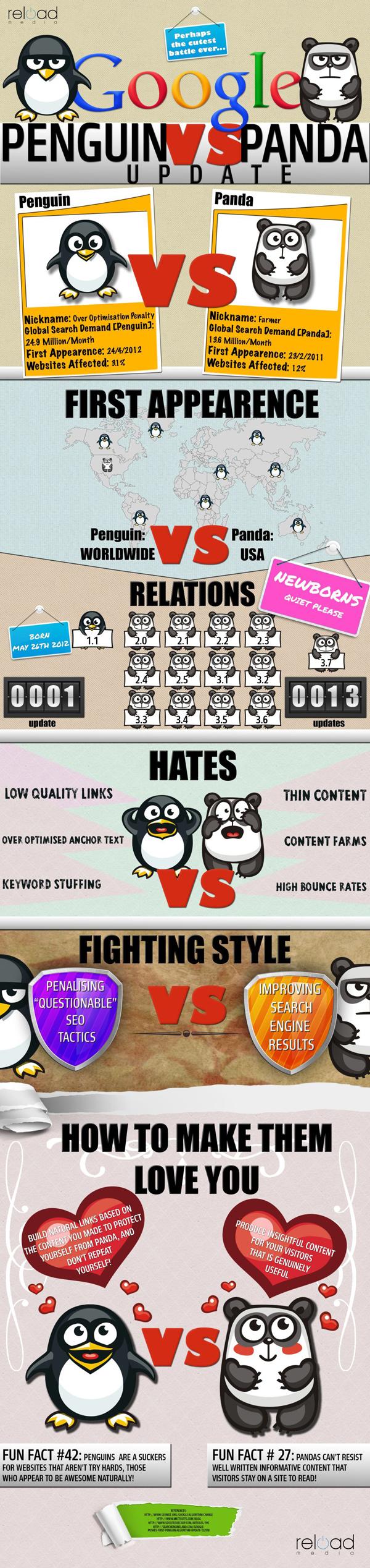 Pinguin vs. Panda Google Updates der Suchalgorithmen