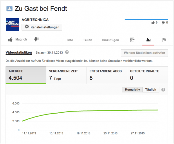 YouTube Abrufe zum Fendt Clip auf der AGRITECHNICA 2013