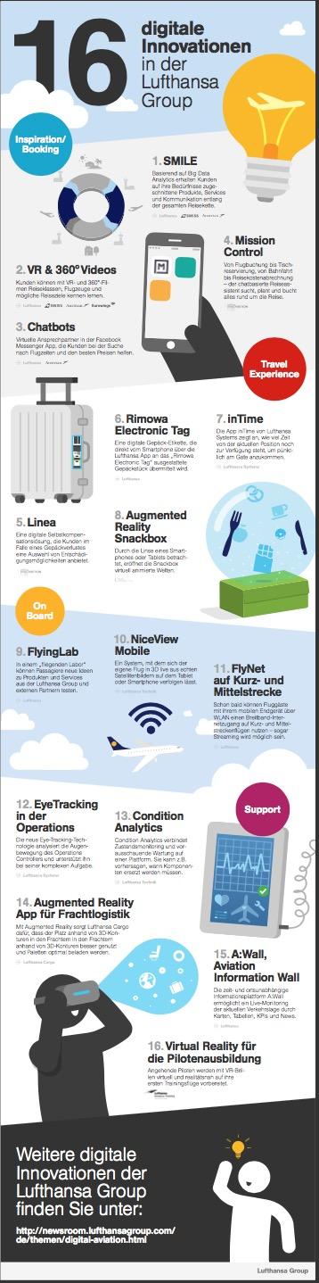170110_LHG_Infografik_DigitaleInnovationen_DE.jpg