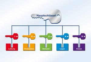 Hauptschluesselanlage Fellbach