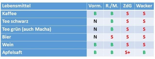 Tabelle Getränke