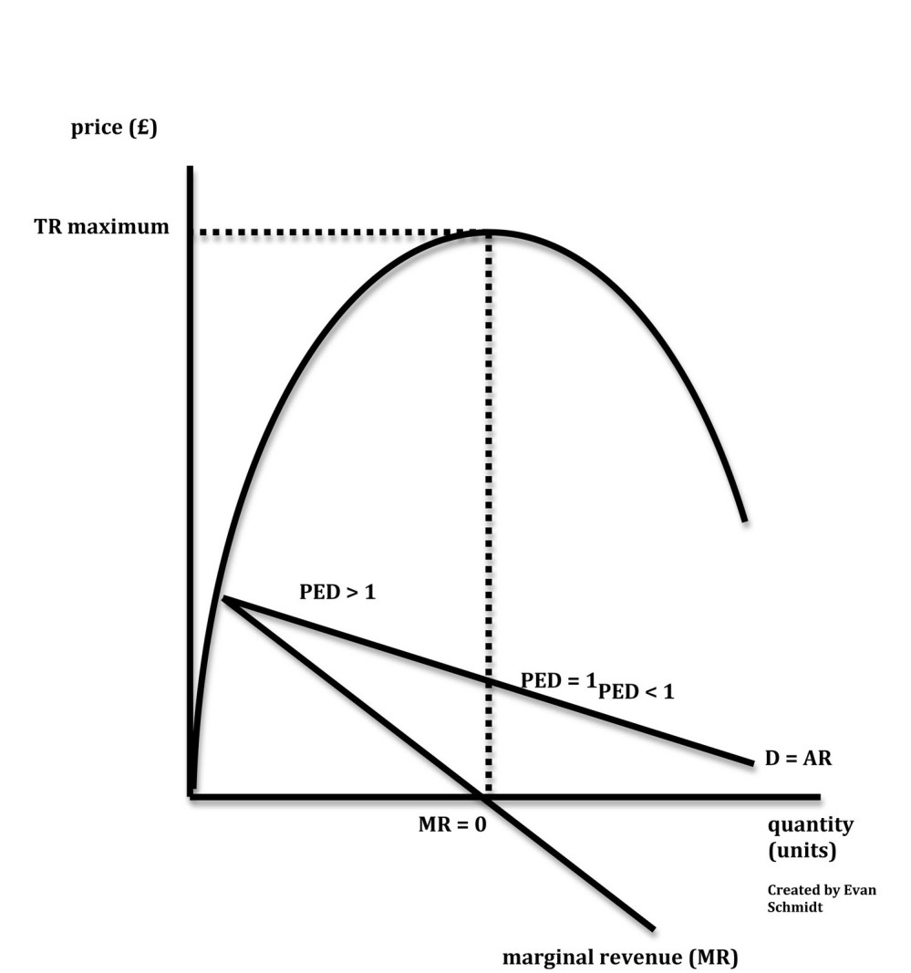medium resolution of firms need to be aware of the price elasticity of demand ped for their products i e where they are on their demand curves to determine the level of