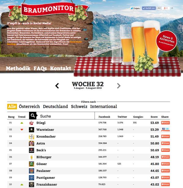 Screenshot Braumonitor