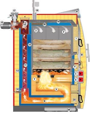Querschnitt-Festbrennstoffsysteme-Hargassner